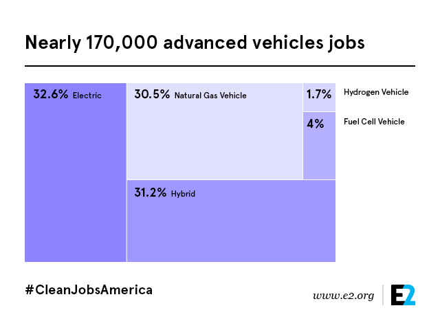 Clean Jobs America Advanced Vehicles