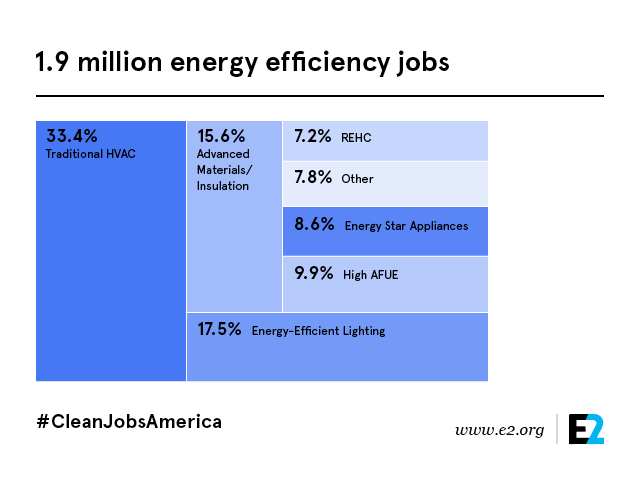 Clean Jobs America Efficiency