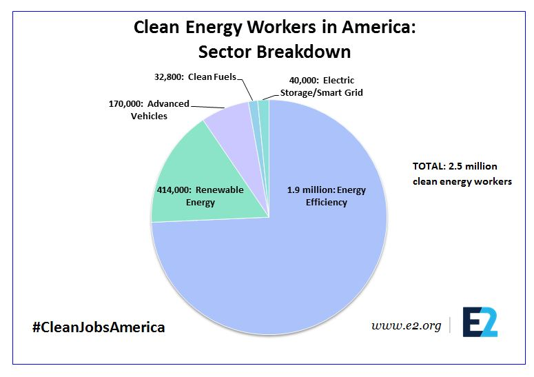 Clean Jobs America Pie Chart