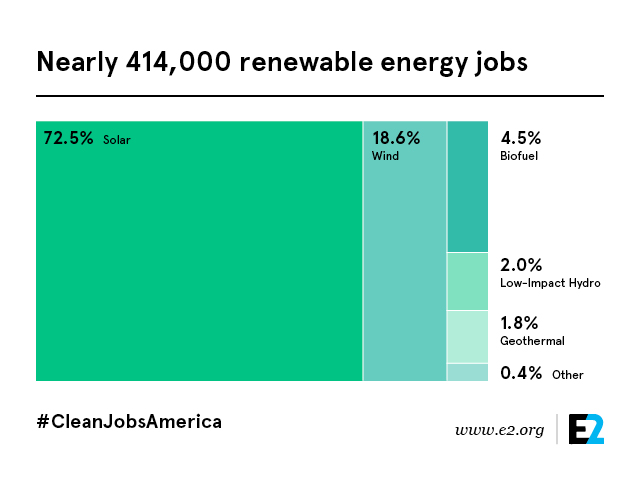 Clean Jobs America Renewables