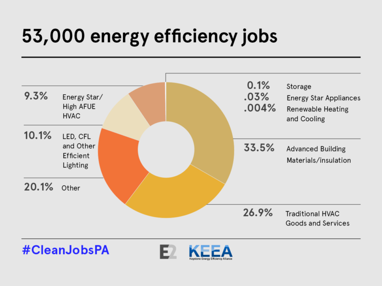 jobs galore in energy Featured jobs job title software utilizing latest technologies in the clean energy storage the information or services of energycentraljobscom will meet.