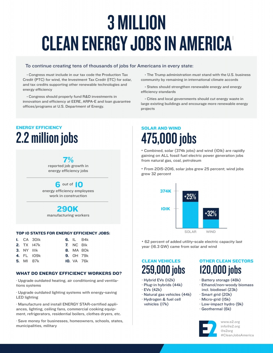 clean energy national job numbers