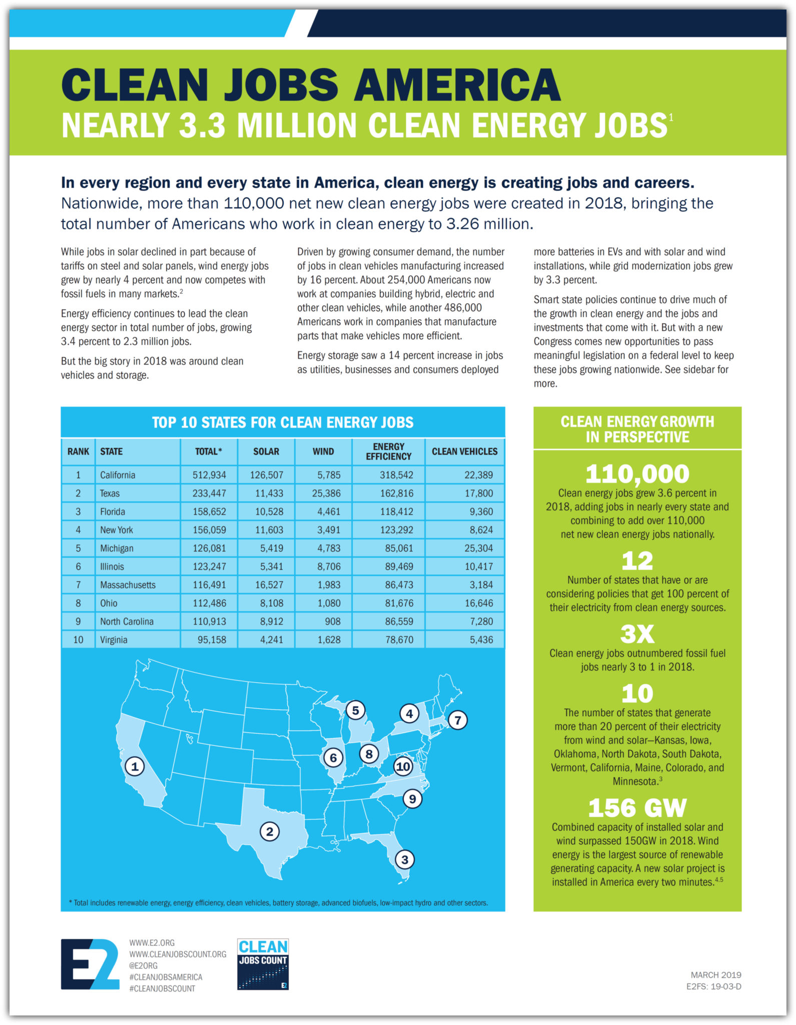 E2 Reports | Clean Jobs America 2019