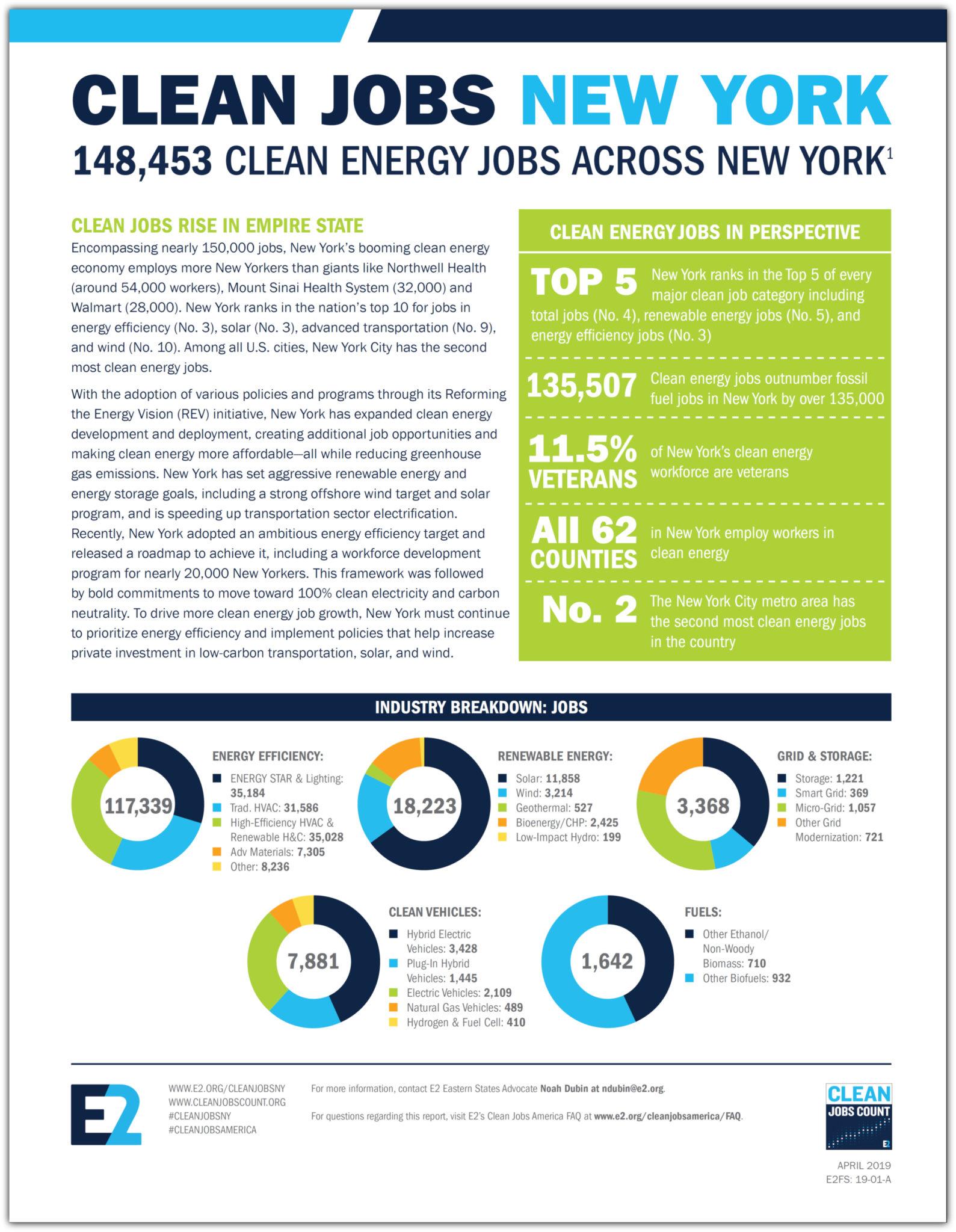 E2 Clean Jobs New York 2019   148,453 clean energy jobs