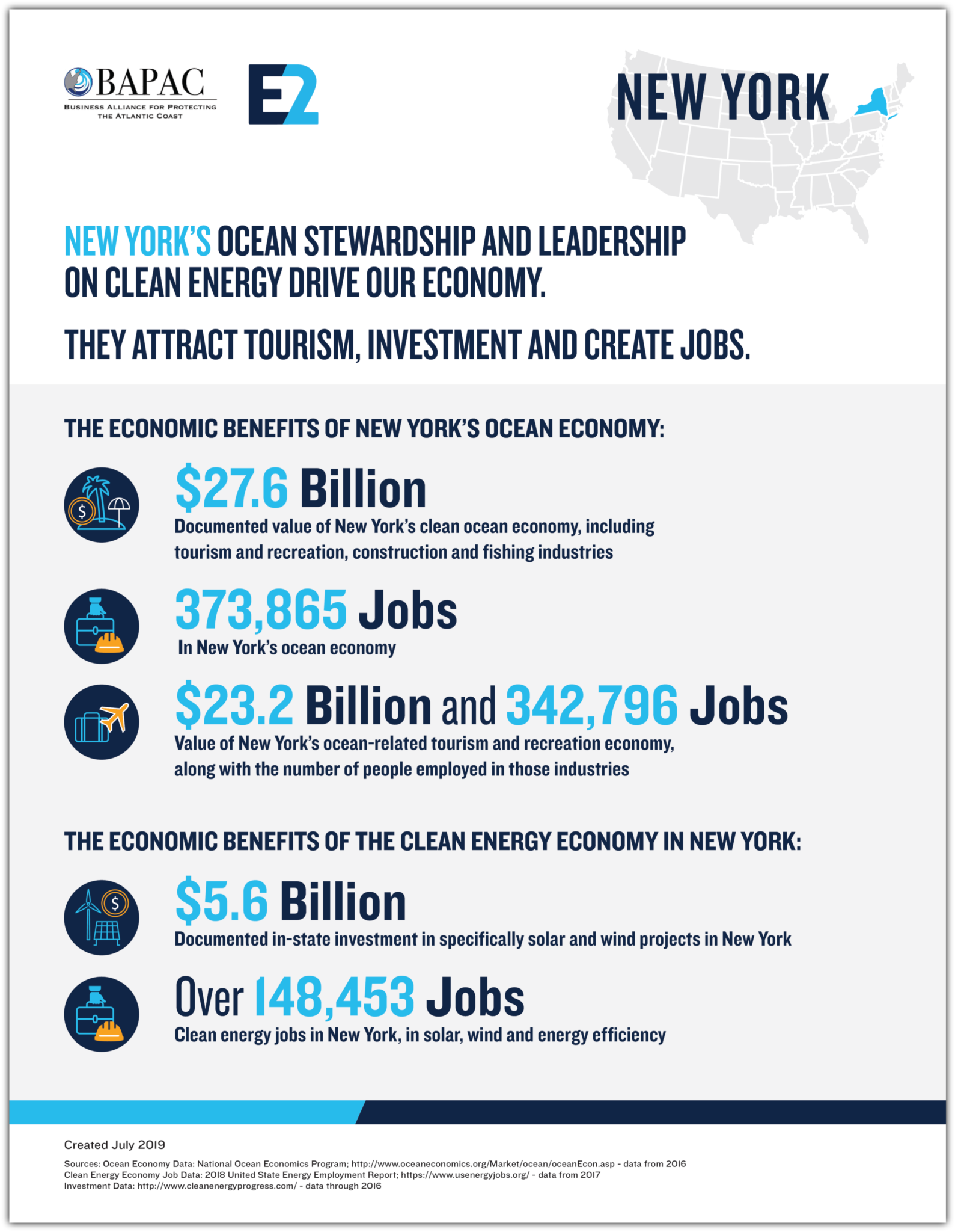 By The Numbers | America's Ocean Economy & The Benefits of